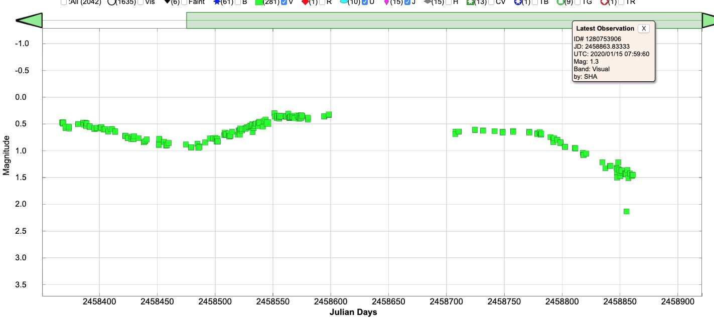 AAVSO V filter light curve of Betelgeuse